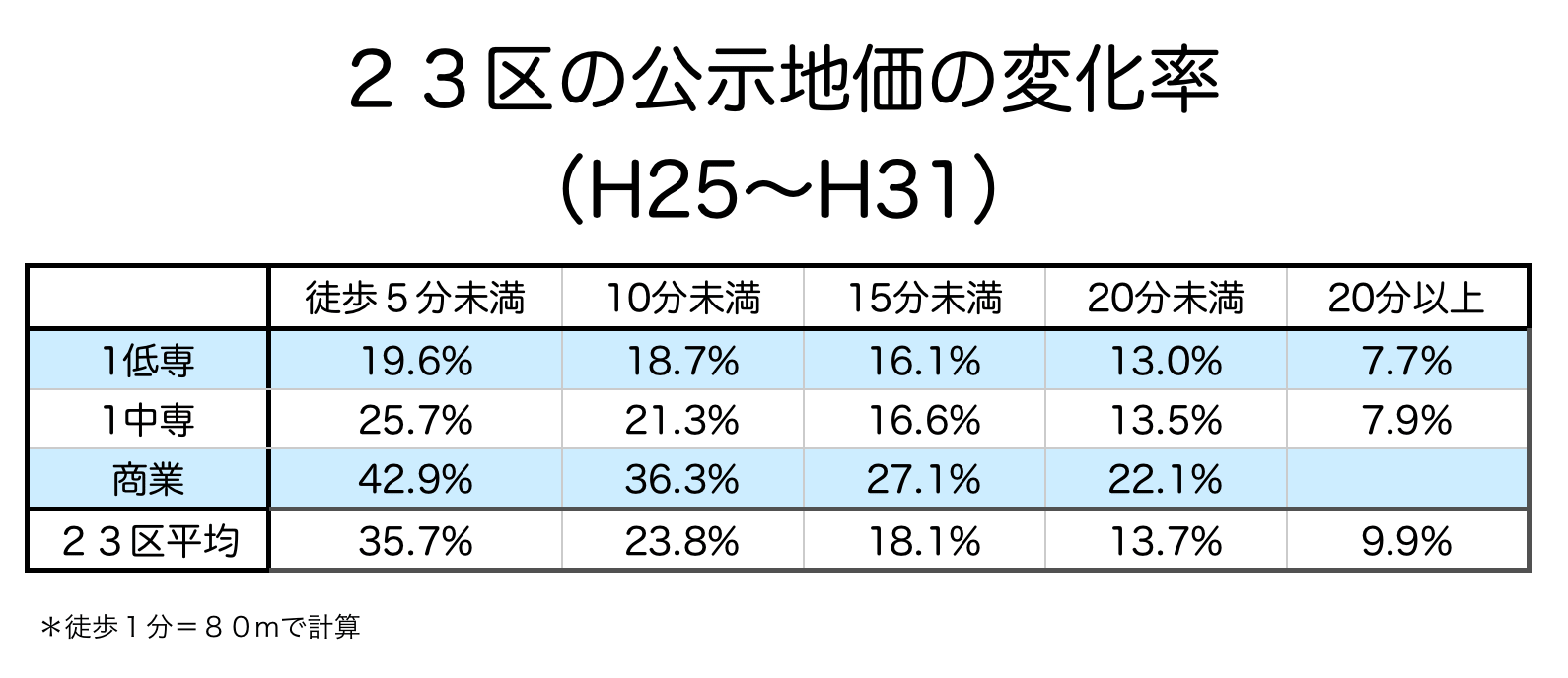 東京23区の公示地価変化率(駅距離)