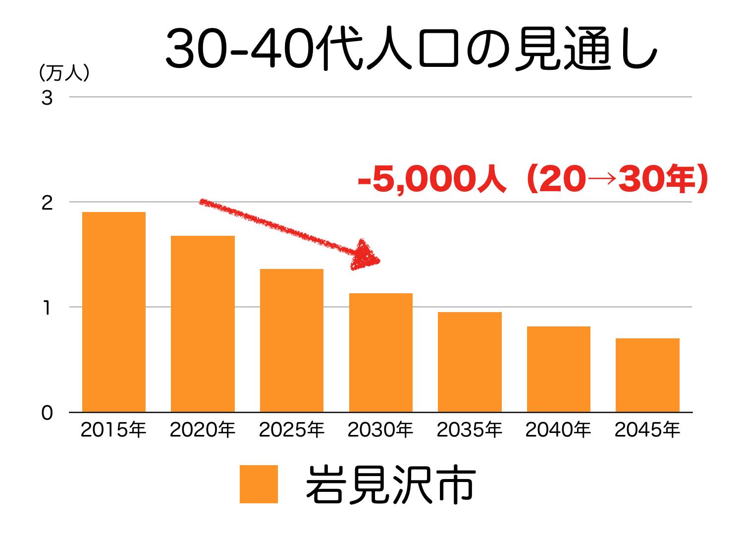 岩見沢市の30〜40代人口の予測