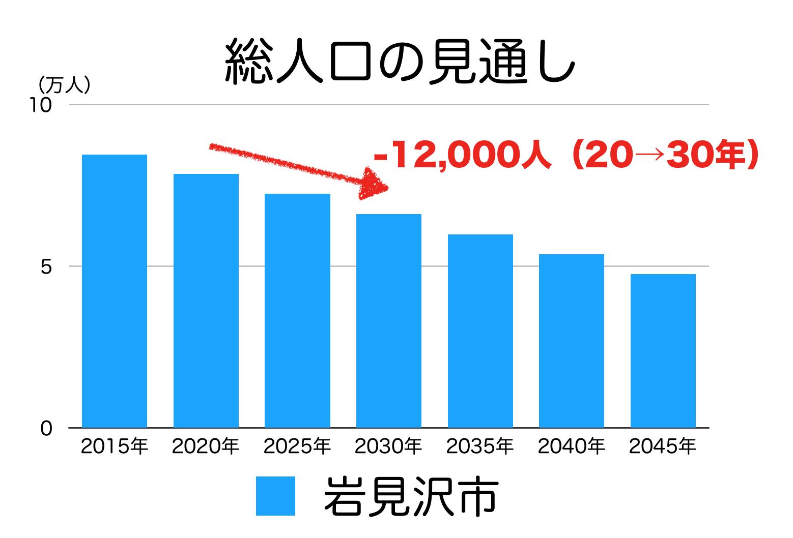 岩見沢市の人口予測