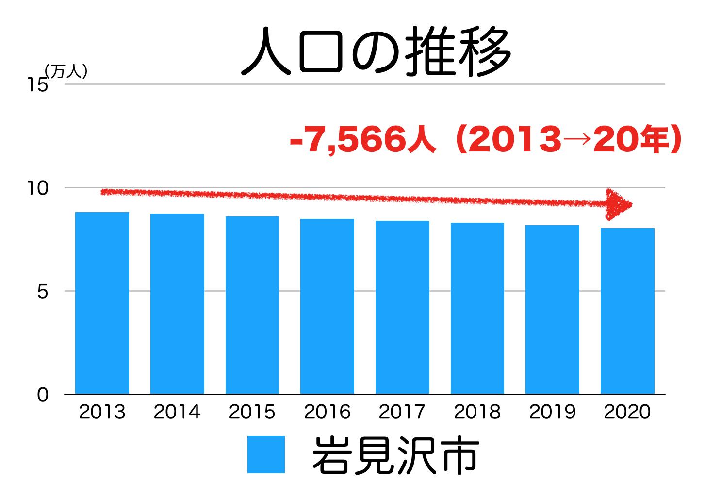 岩見沢市の人口推移