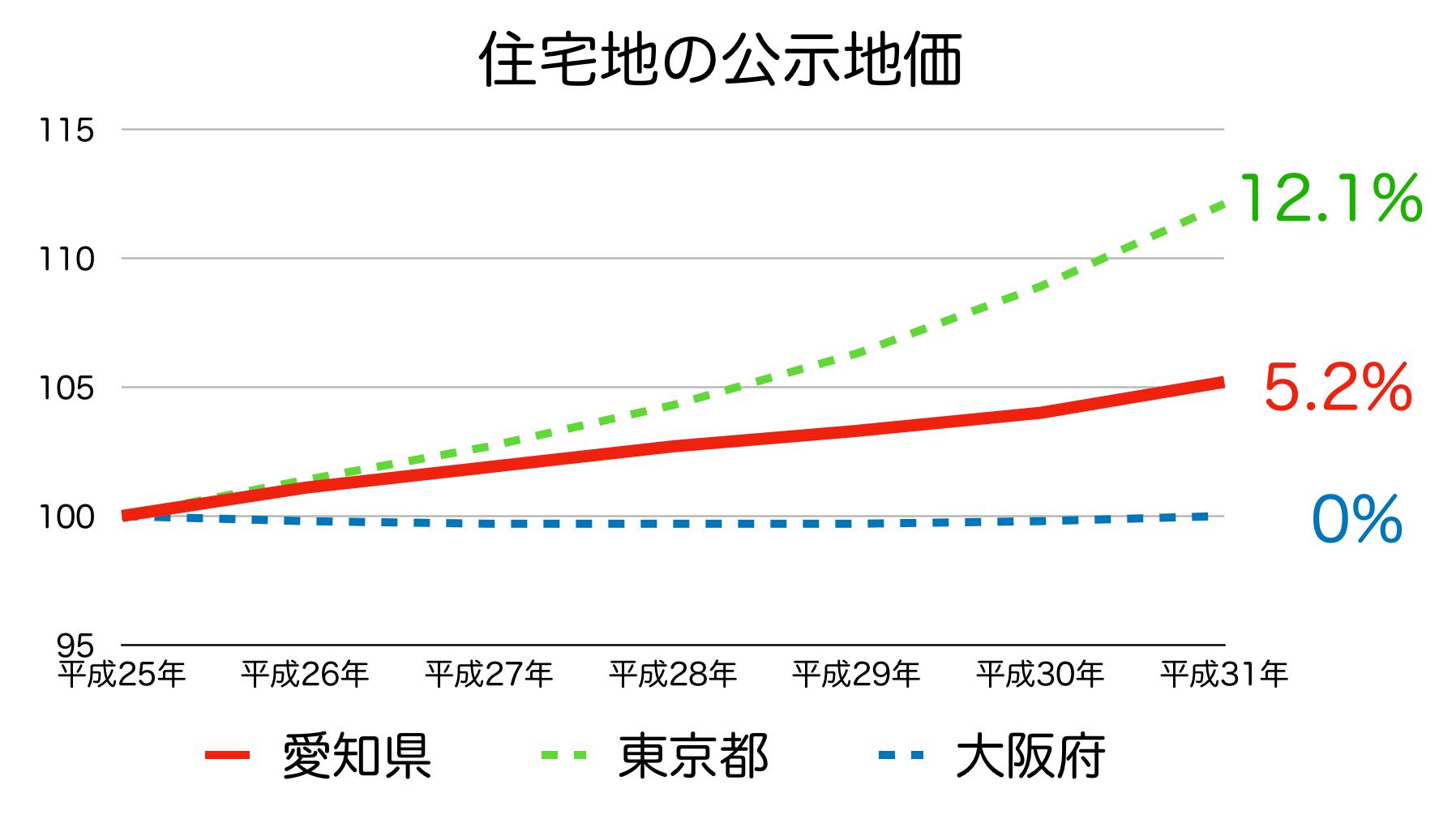 愛知県の公示地価の変化率 H25-H31