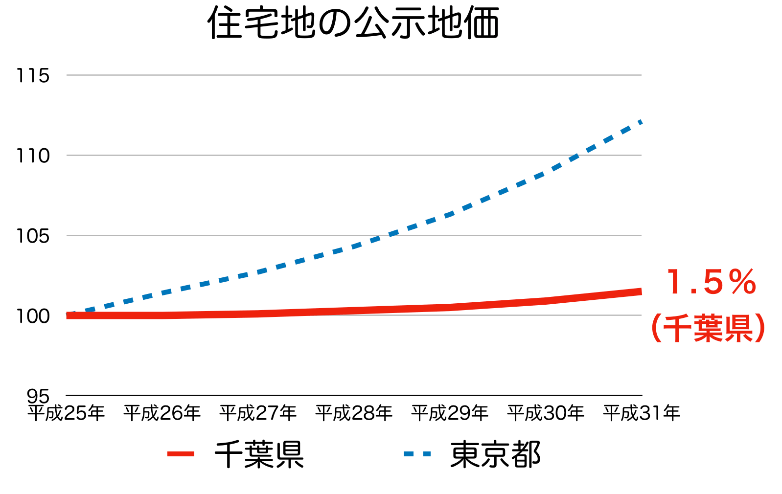 千葉県の公示地価の変化率 H25-H31