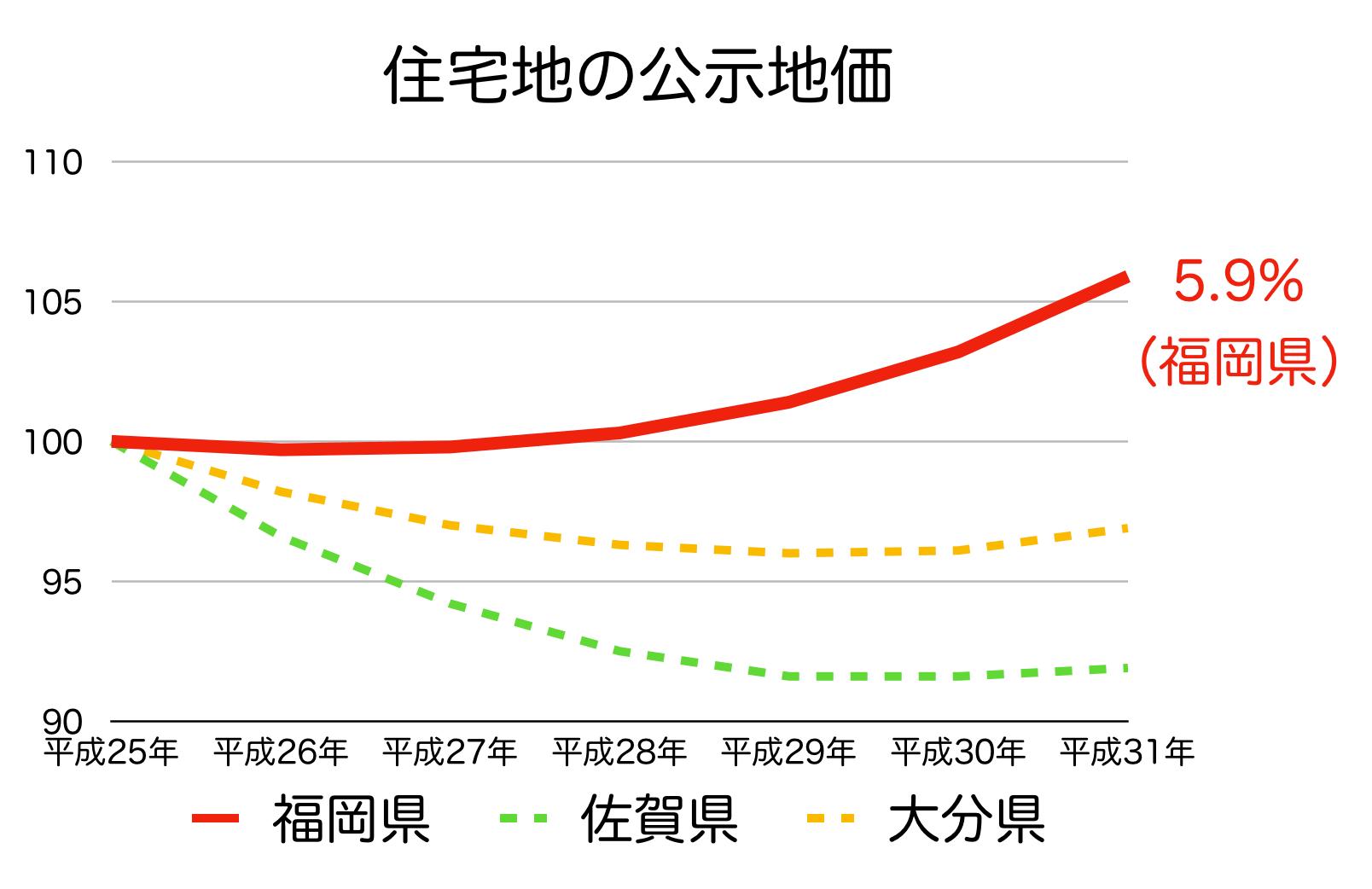 福岡県の公示地価 H25-H31