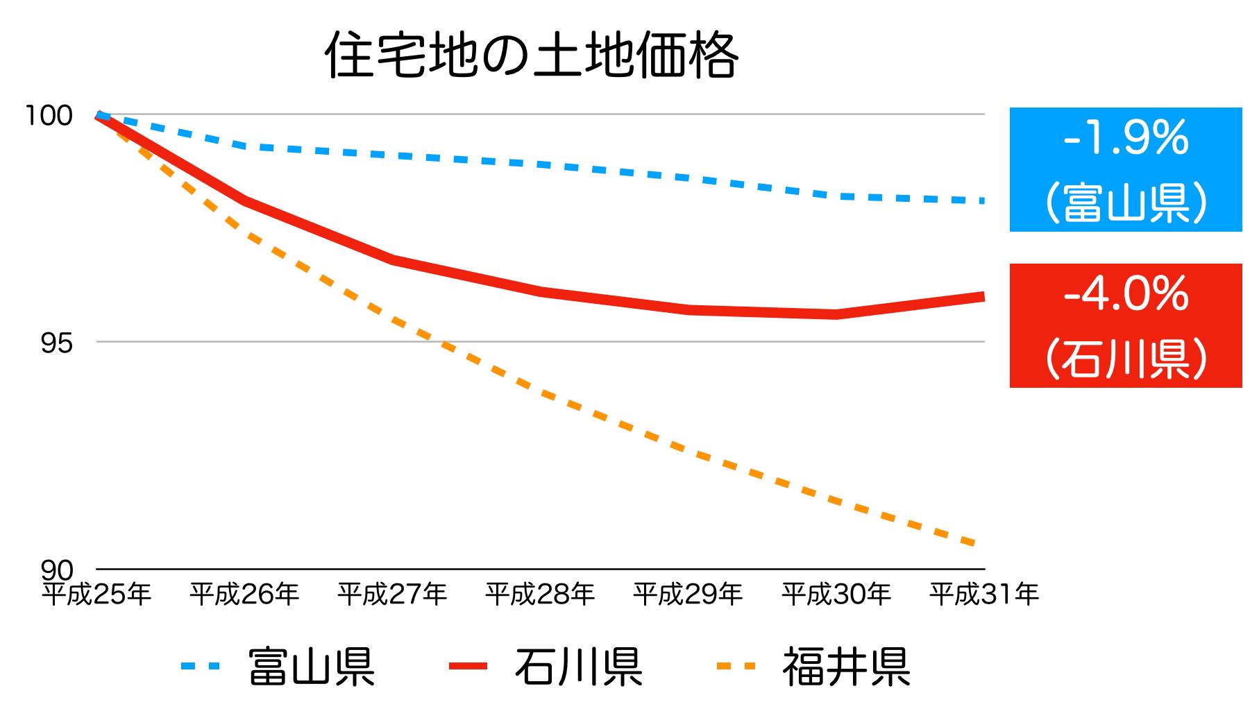 石川県の公示地価 H25-H31