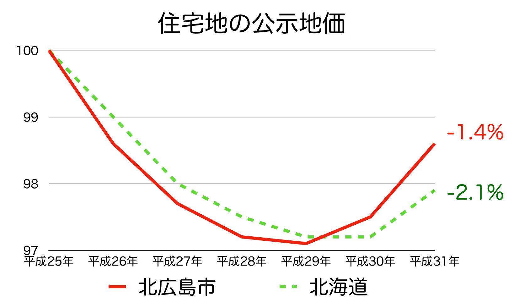 北広島市の公示地価 H25-H31