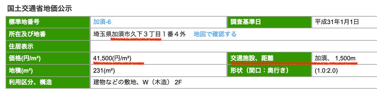 加須市久下の公示地価
