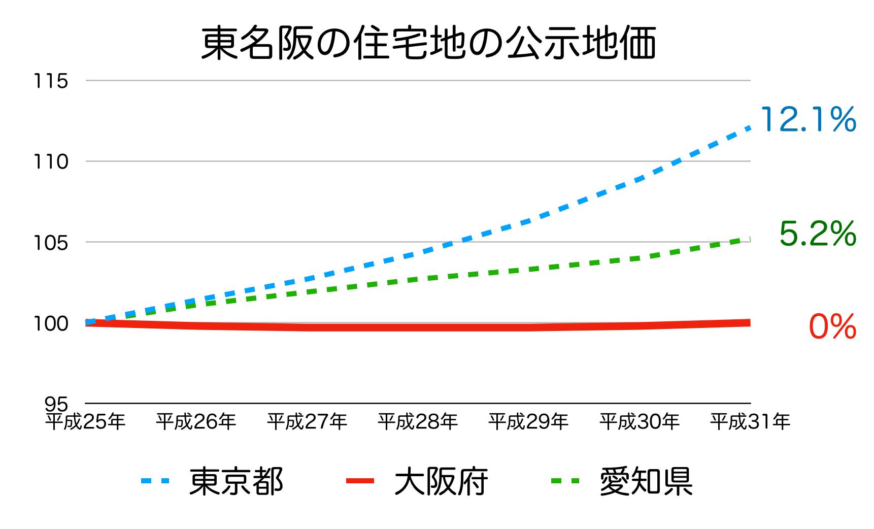 大阪府の公示地価の変化率 H25-H31