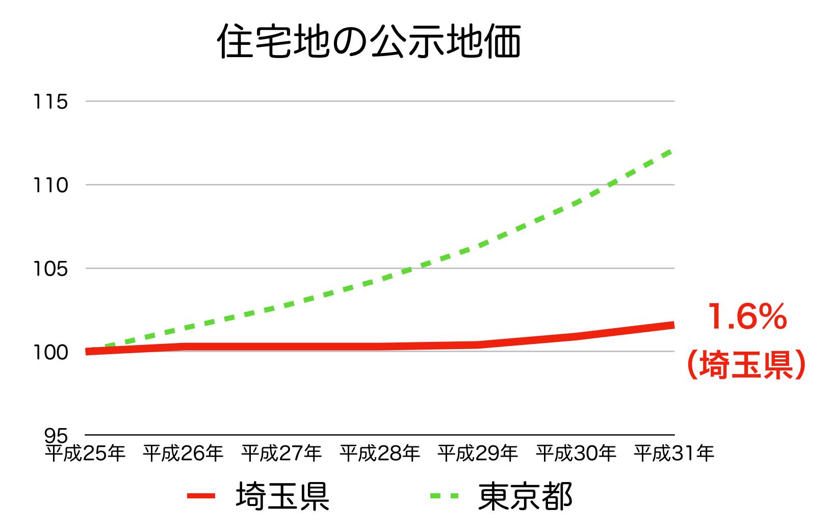 埼玉県の公示地価の推移 H25-H31