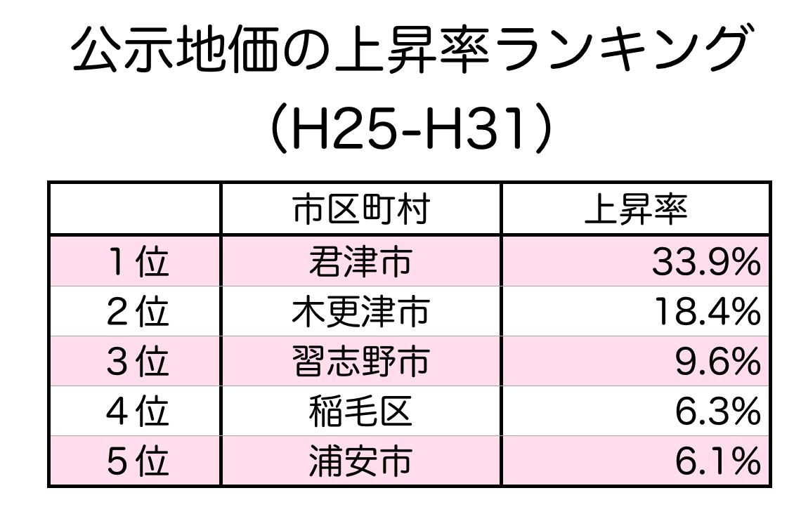 千葉県の公示地価の上昇率ランキング