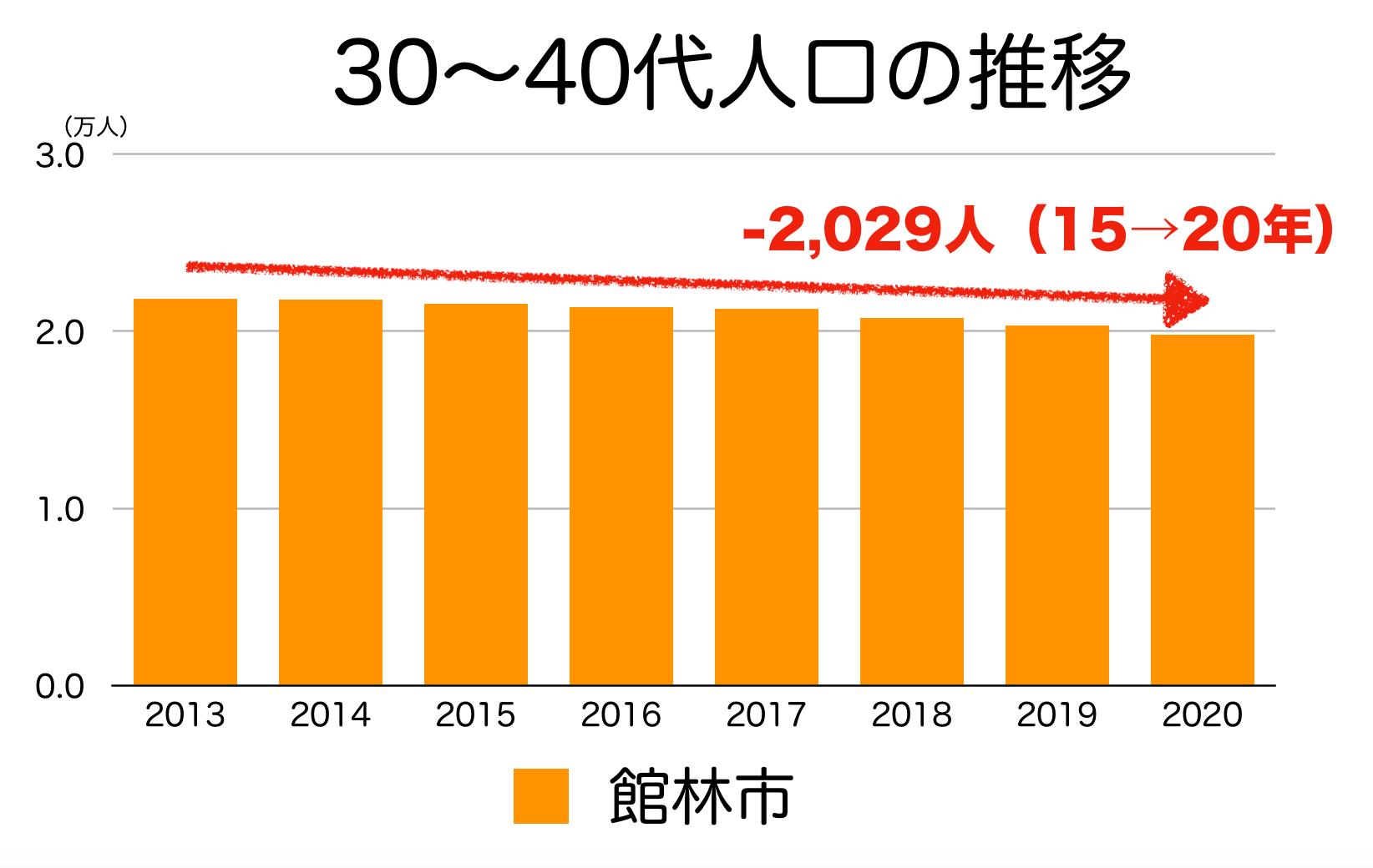 館林市の30〜40代人口の推移