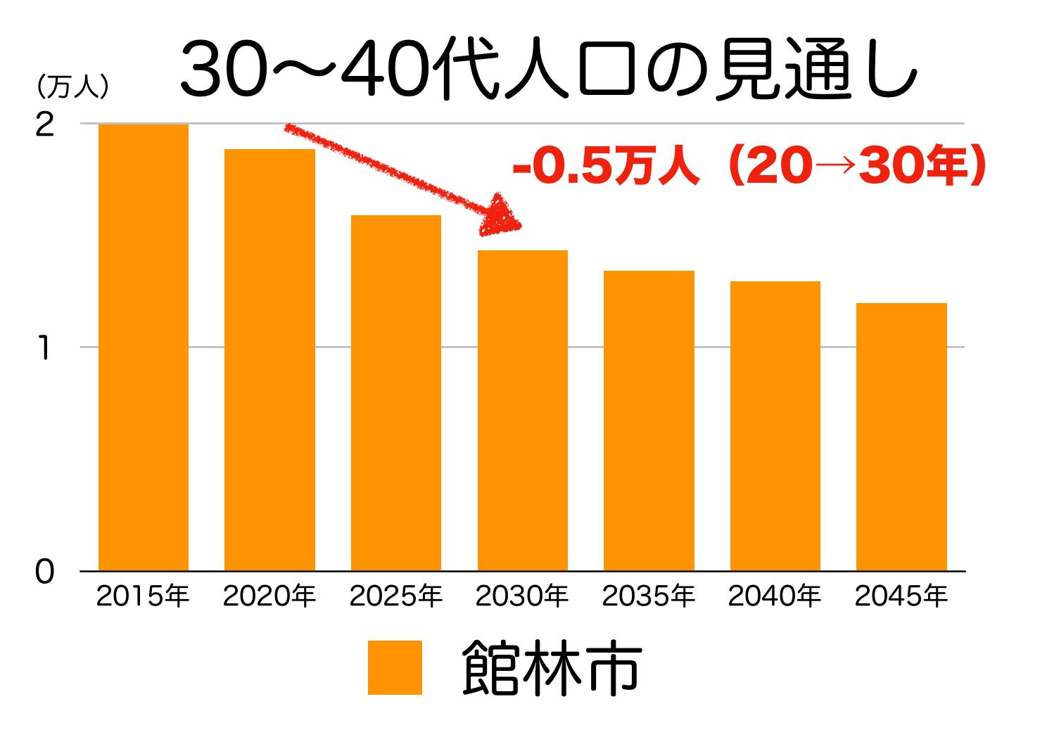 館林市の30〜40代人口の予測