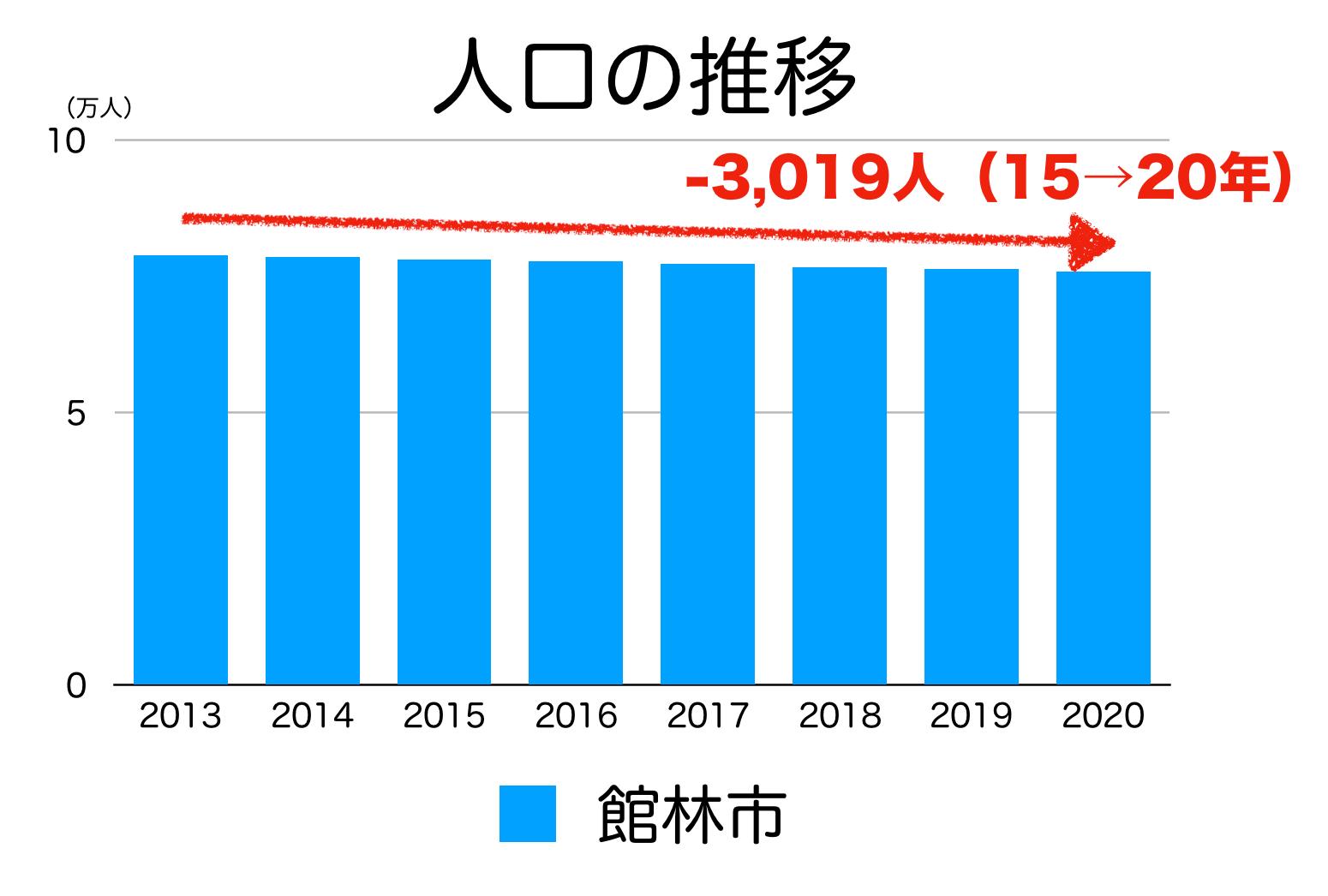 館林市の人口推移