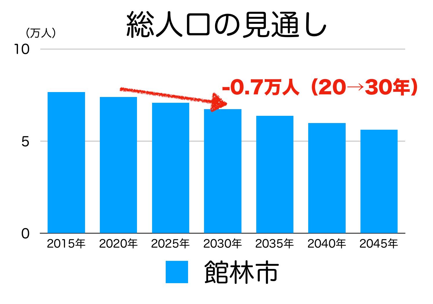 館林市の人口予測