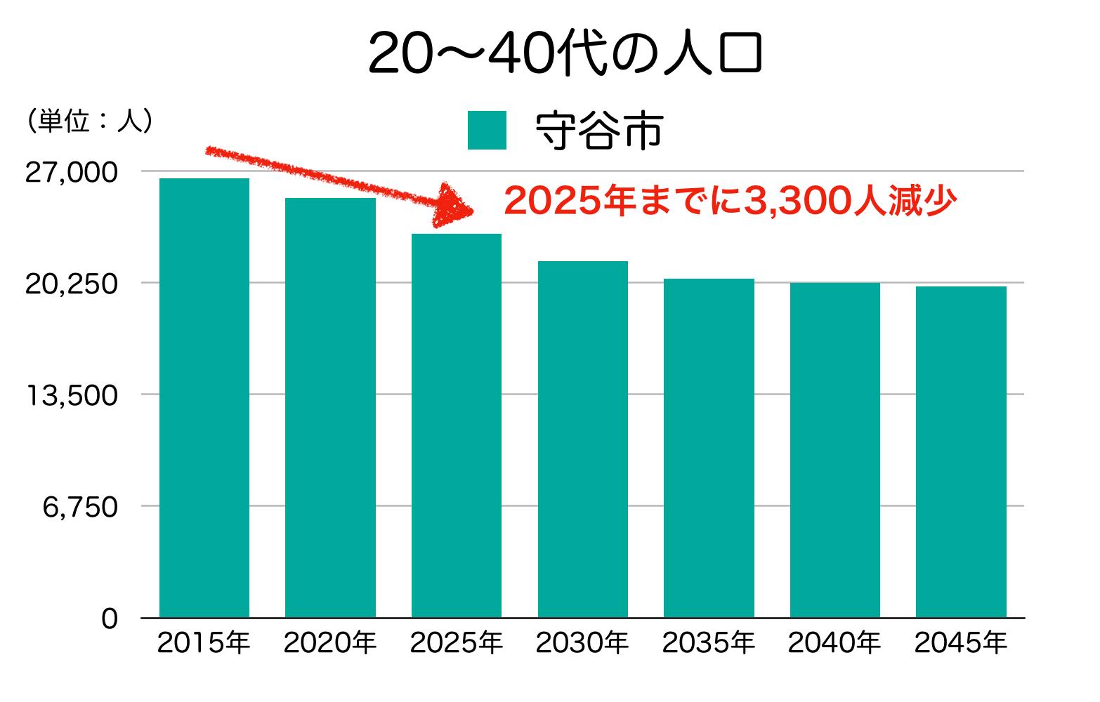守谷市の20〜40代人口の予測
