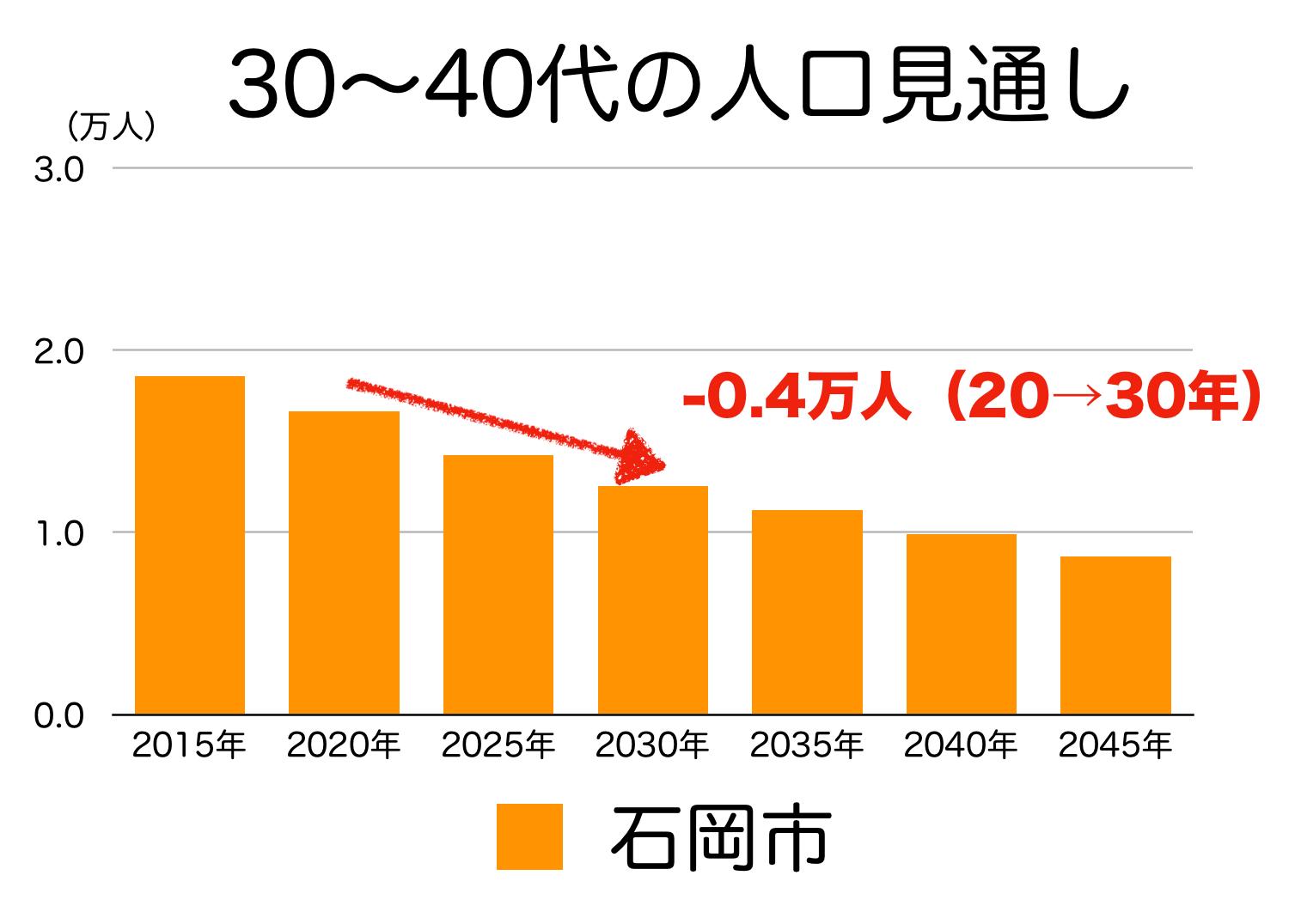 石岡市の30〜40代人口の予測