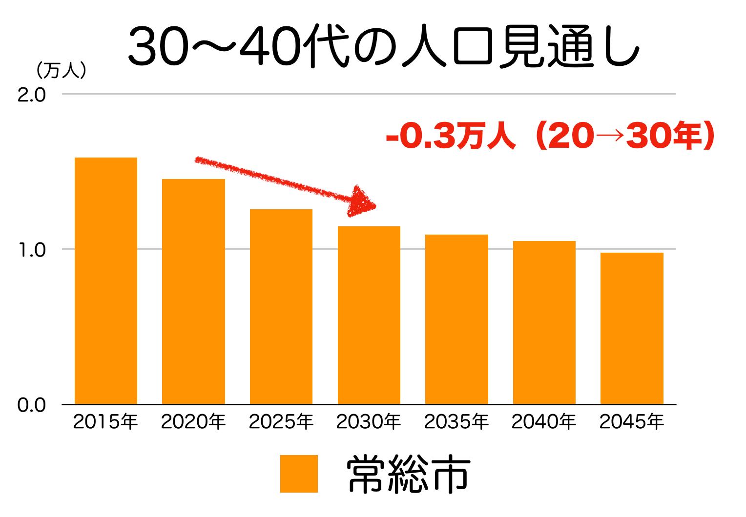 常総市の30〜40代人口の予測