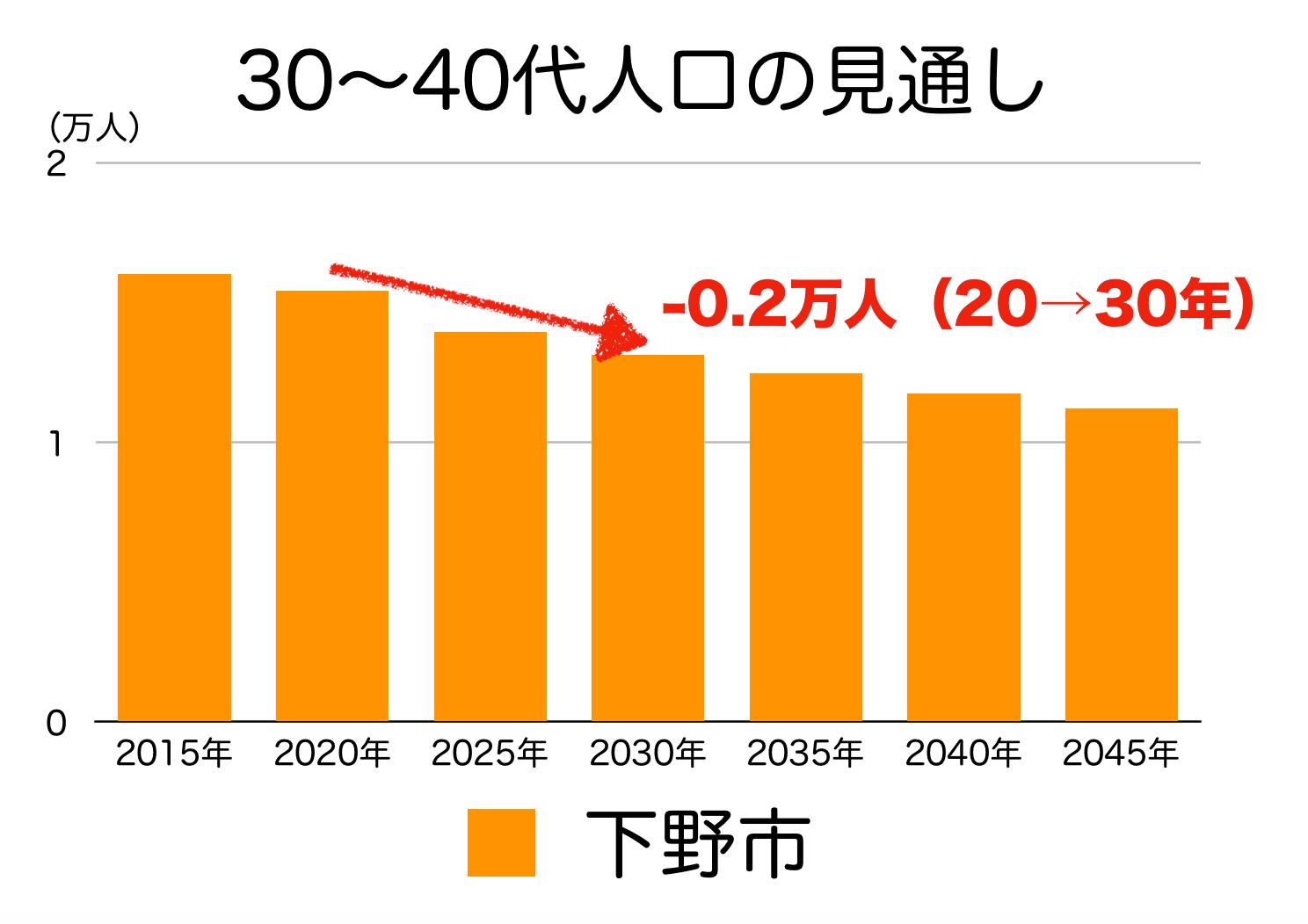 下野市の30〜40代人口の予測