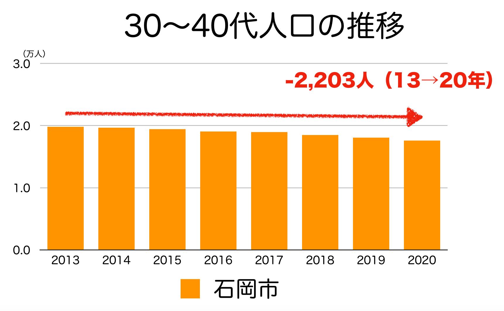 石岡市の30〜40代人口の推移