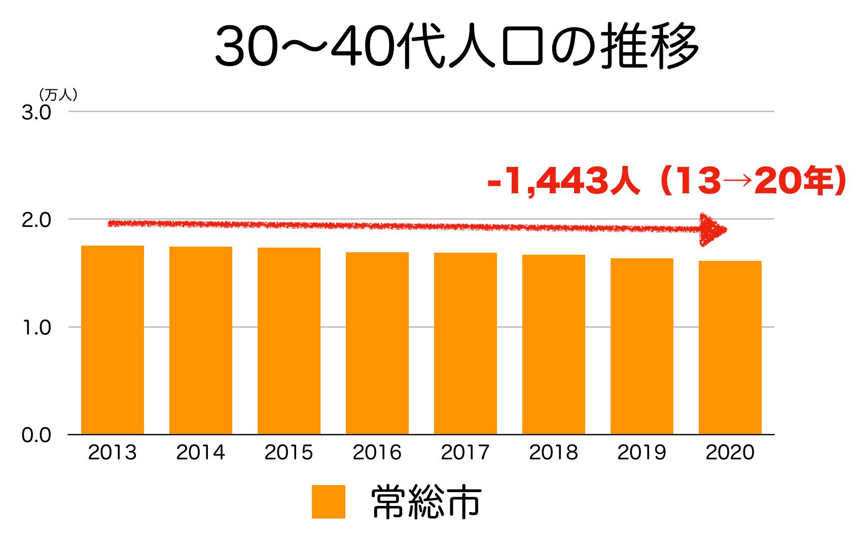 常総市の30〜40代人口の推移