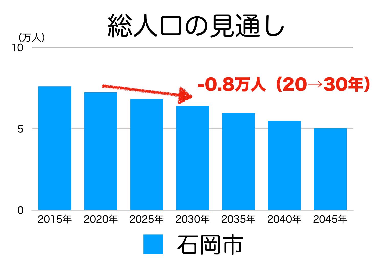 石岡市の人口予測