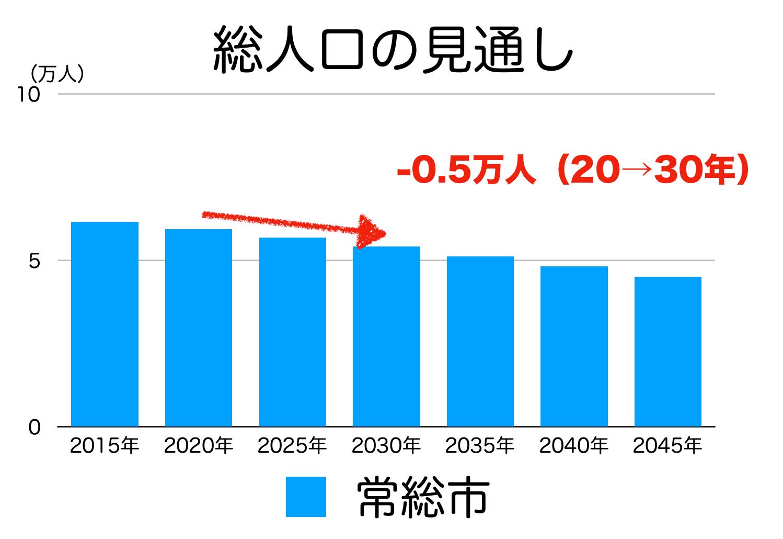 常総市の人口予測