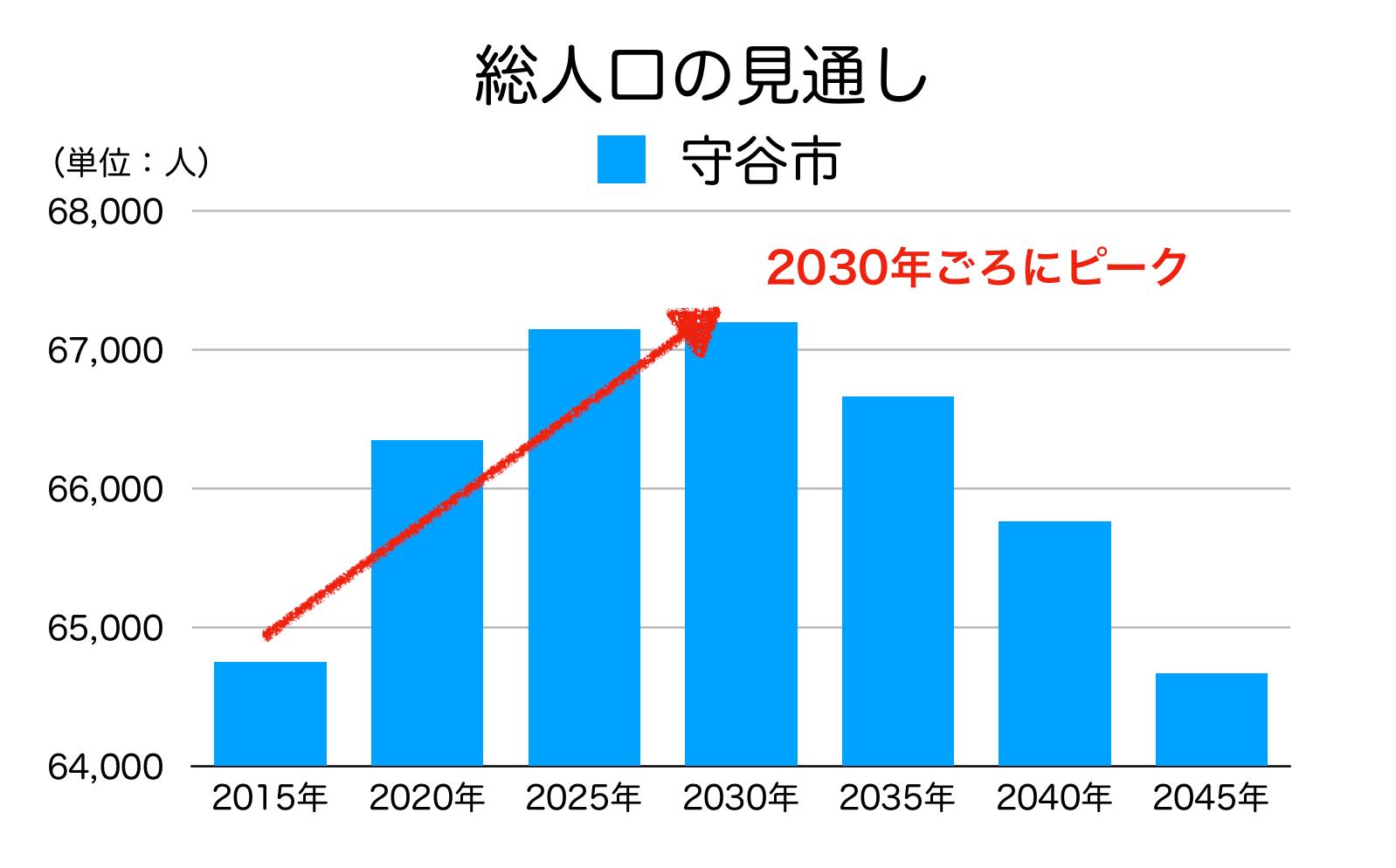 守谷市の人口予測