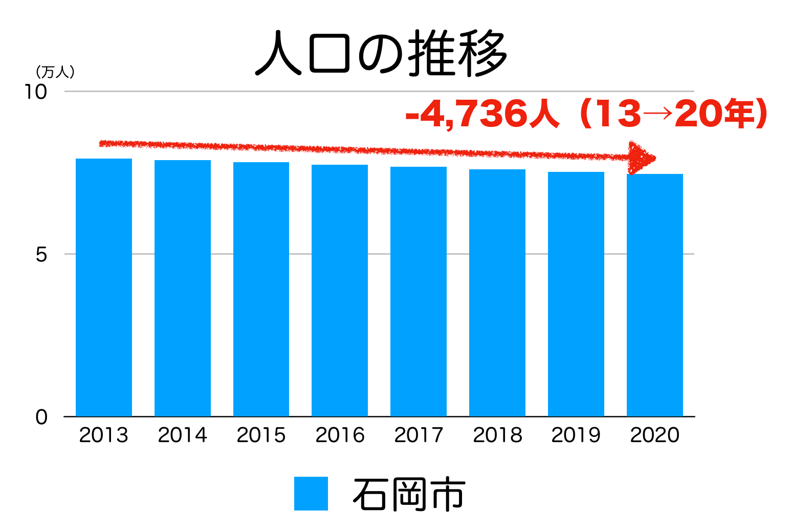 石岡市の人口推移