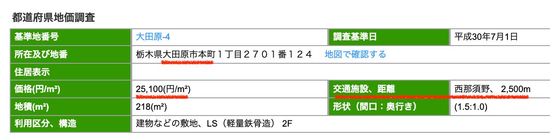 大田原市本町の公示地価