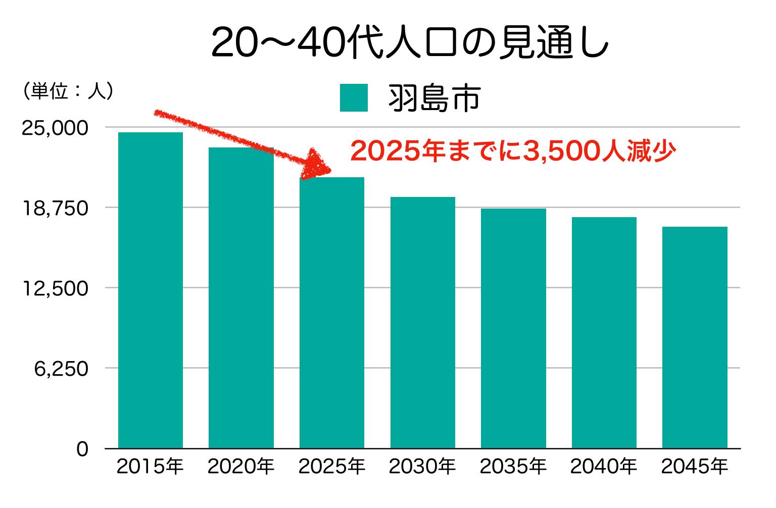 羽島市の20〜40代人口の予測