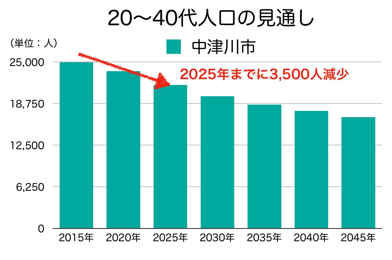 中津川市の20〜40代人口の予測