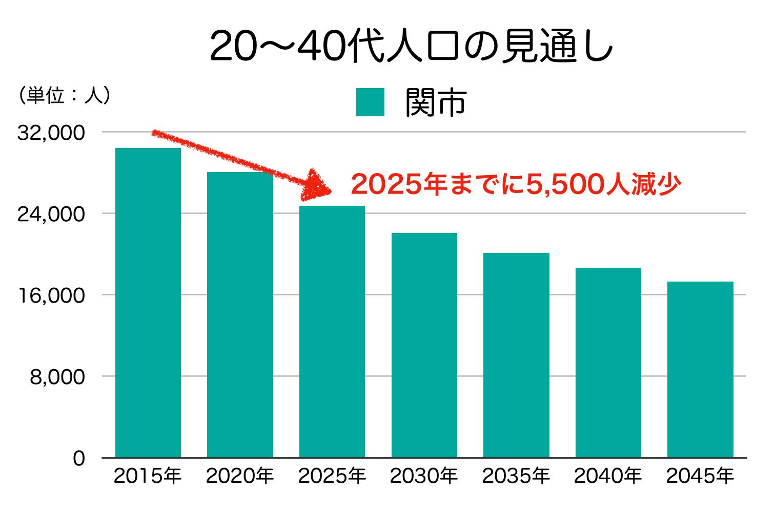 関市の20〜40代の人口