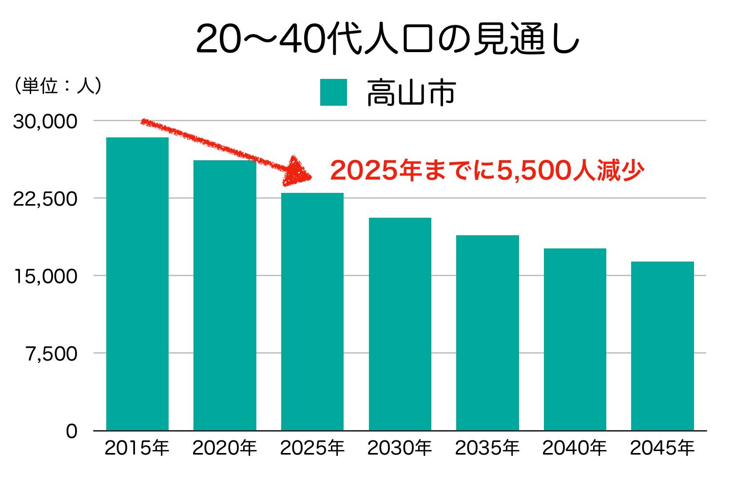 高山市の20〜40代人口の予測