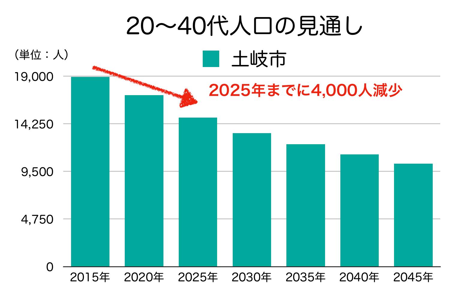 土岐市の20〜40代人口の予測