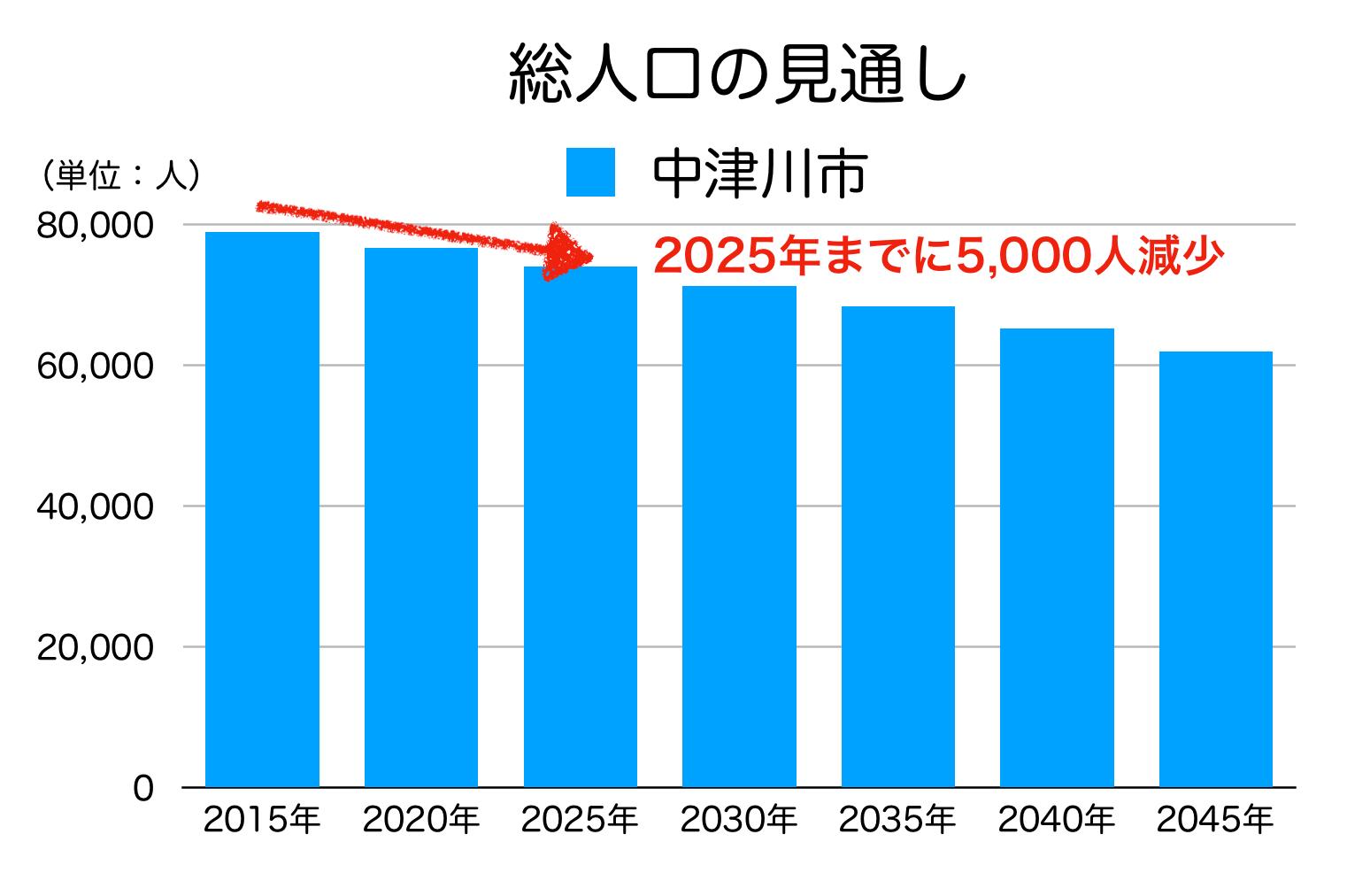 中津川市の人口の見通し