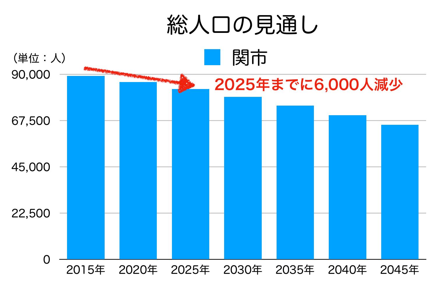 関市の人口予測