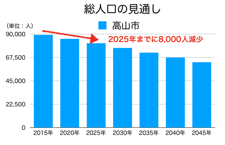 高山市の人口予測