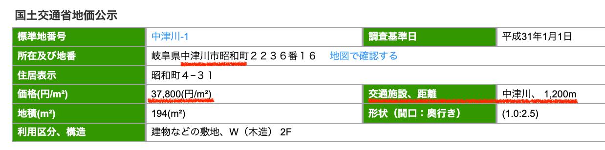 中津川市昭和町の公示地価