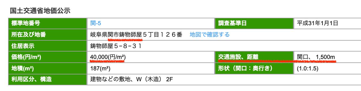 関市鋳物師屋の公示地価