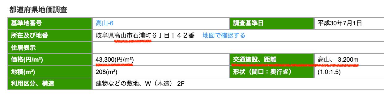 高山市石浦町の公示地価