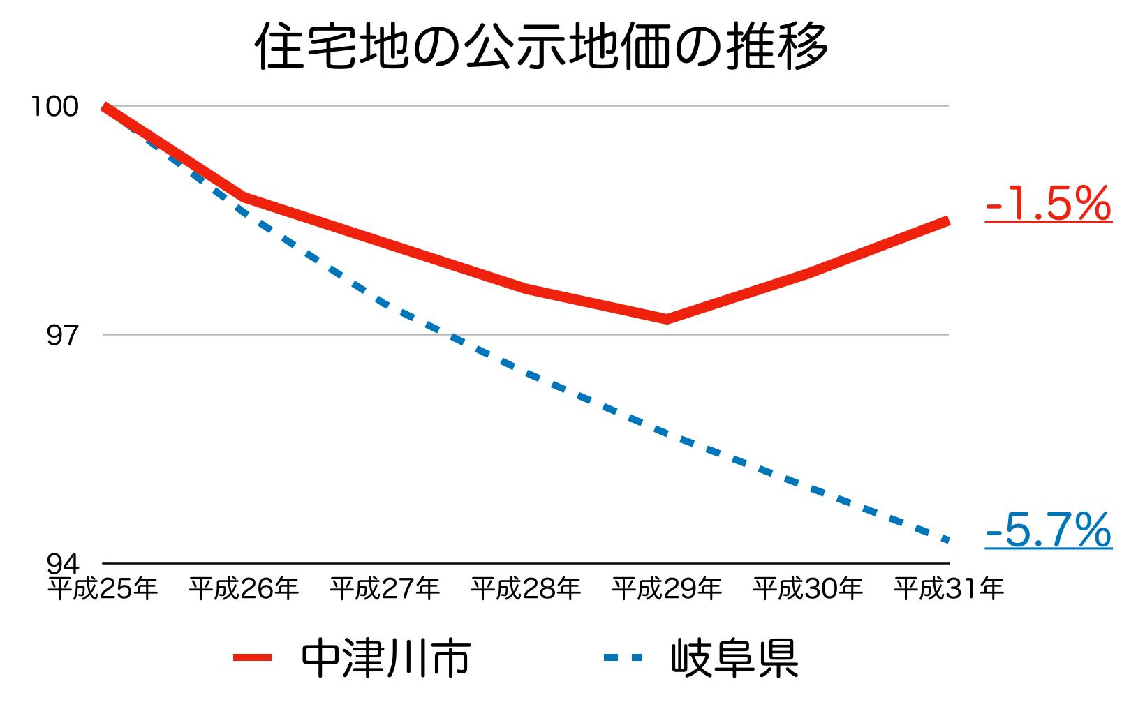 中津川市の公示地価