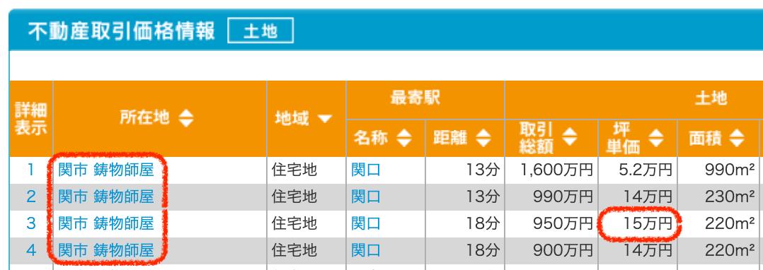 関市の土地取引