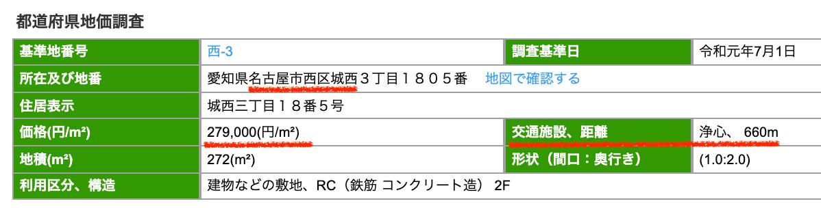 名古屋市西区の公示地価