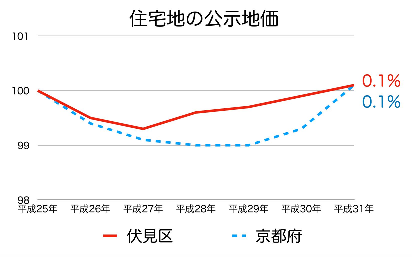 京都市伏見区の公示地価の推移