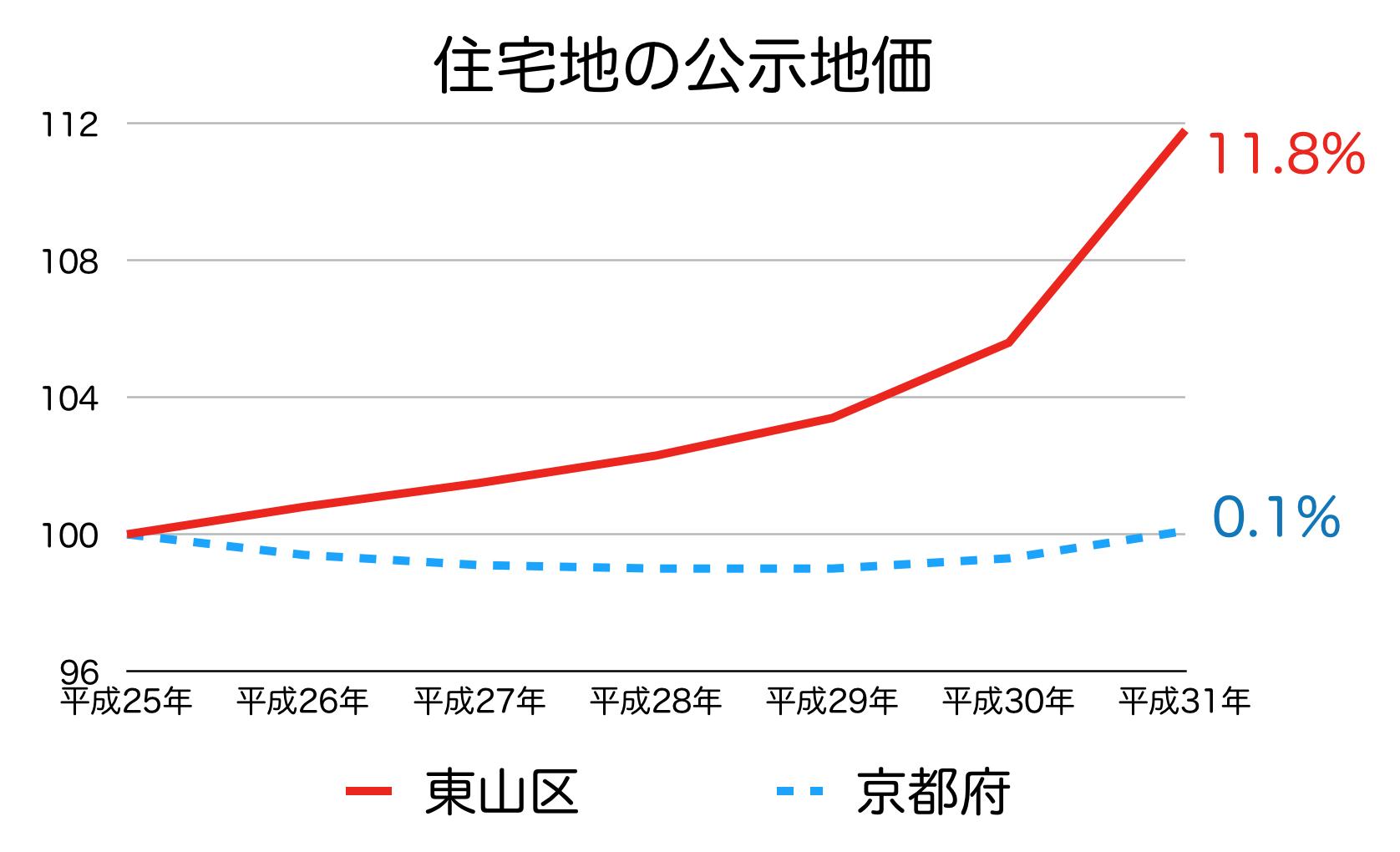 京都市東山区の公示地価の推移