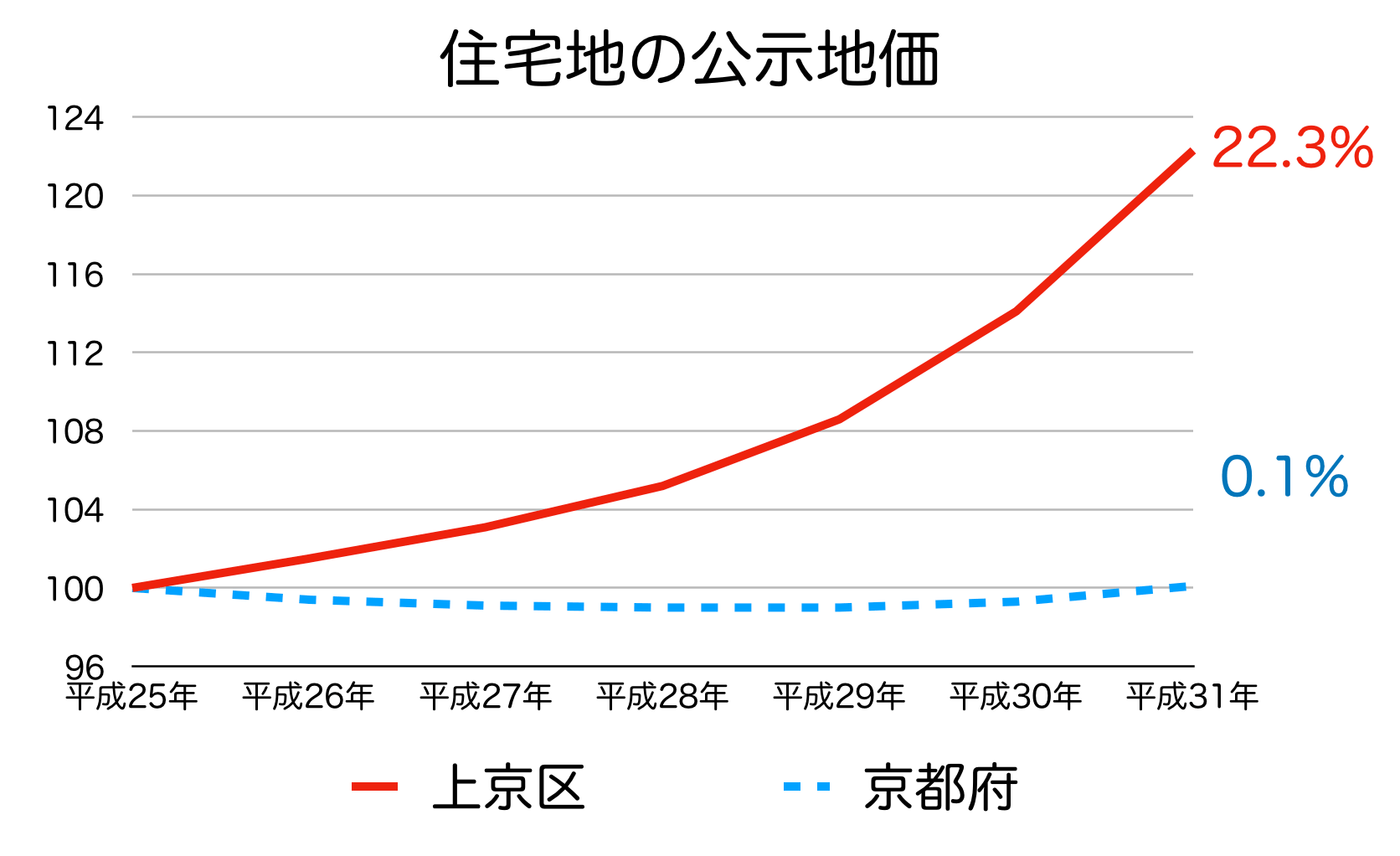 京都市上京区の公示地価の推移