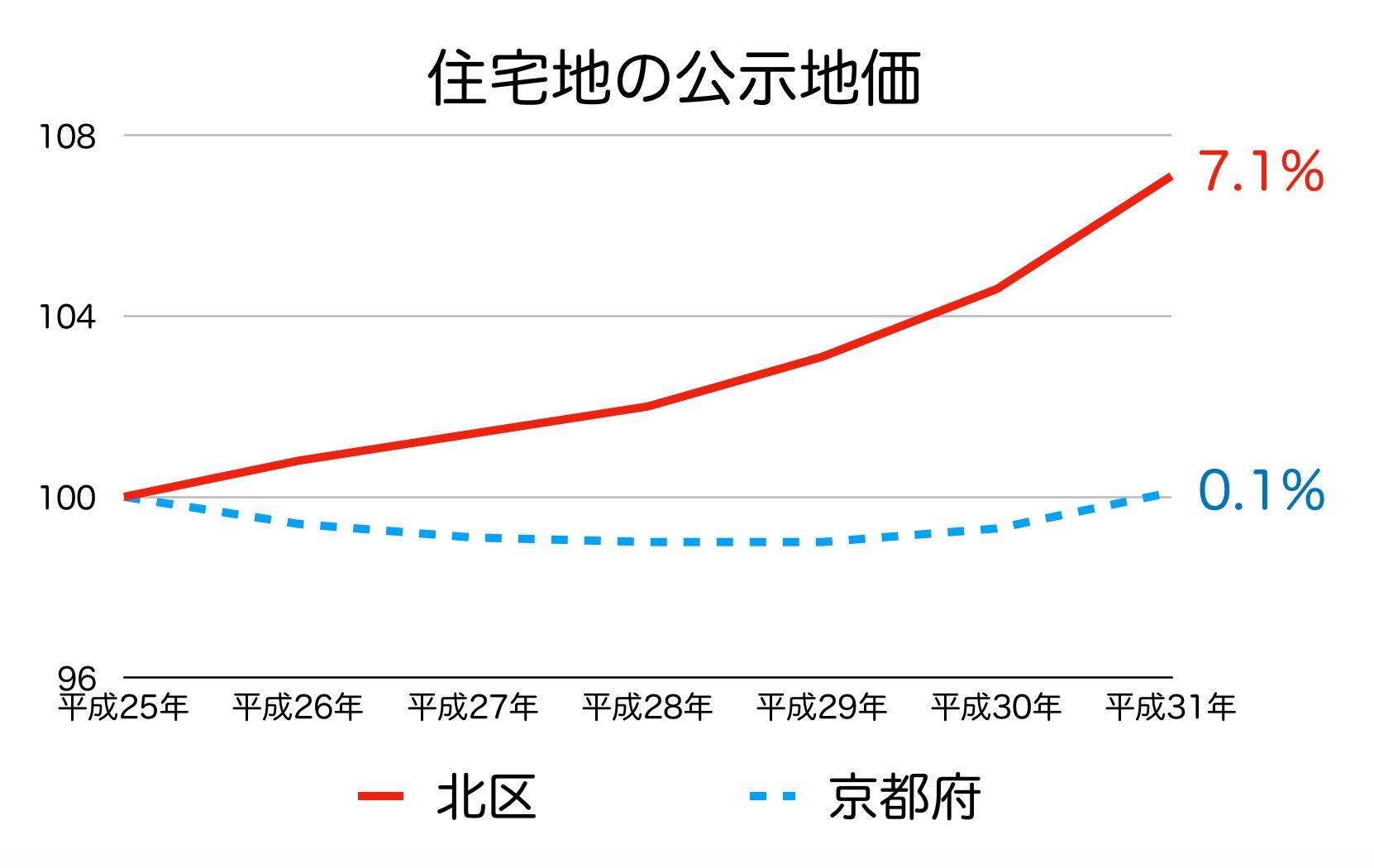 京都市北区の公示地価の推移