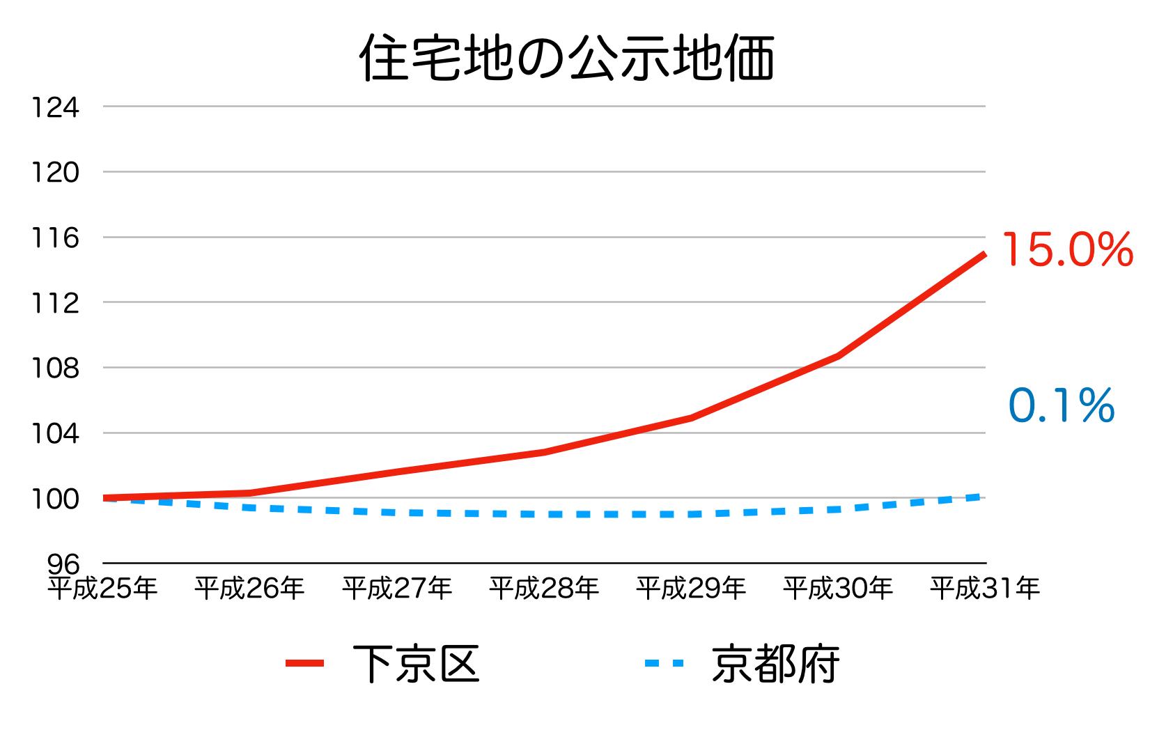 京都市下京区の公示地価
