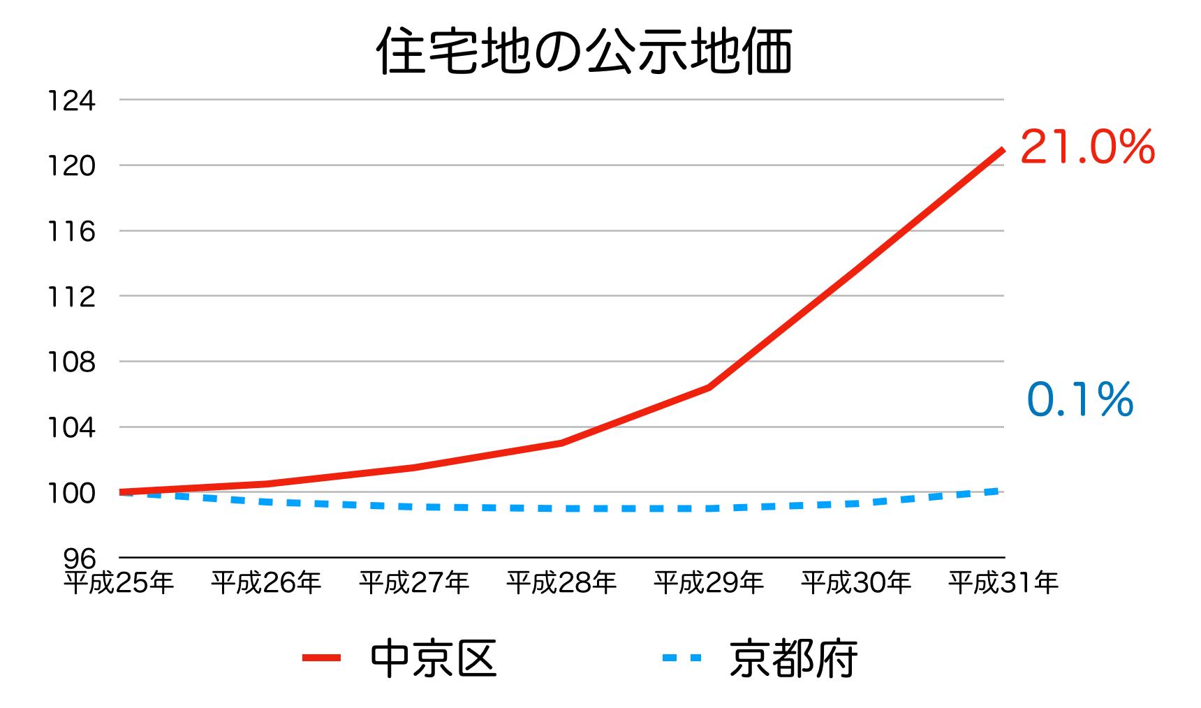 京都市中京区の公示地価の推移
