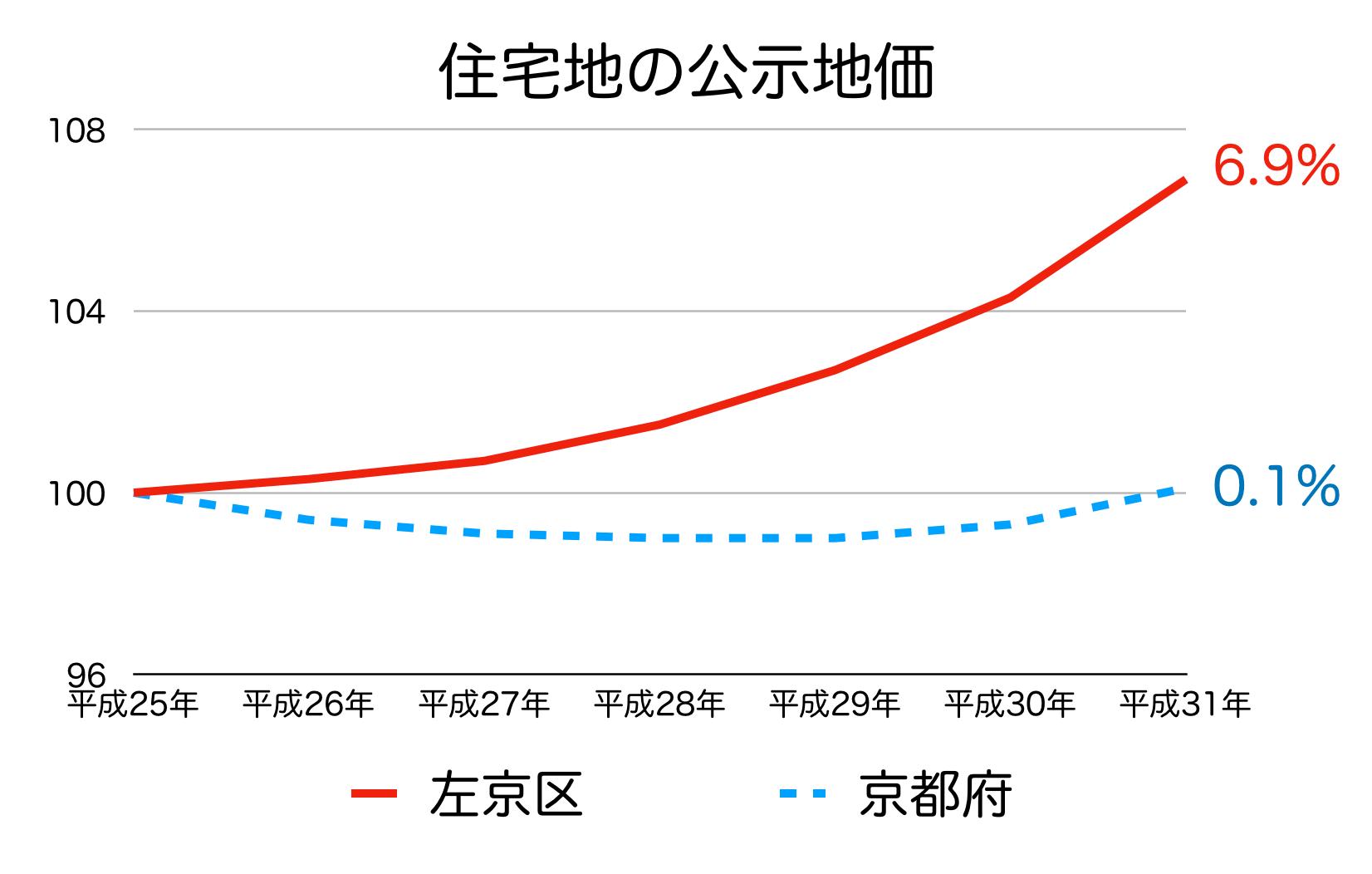 京都市左京区の公示地価の推移