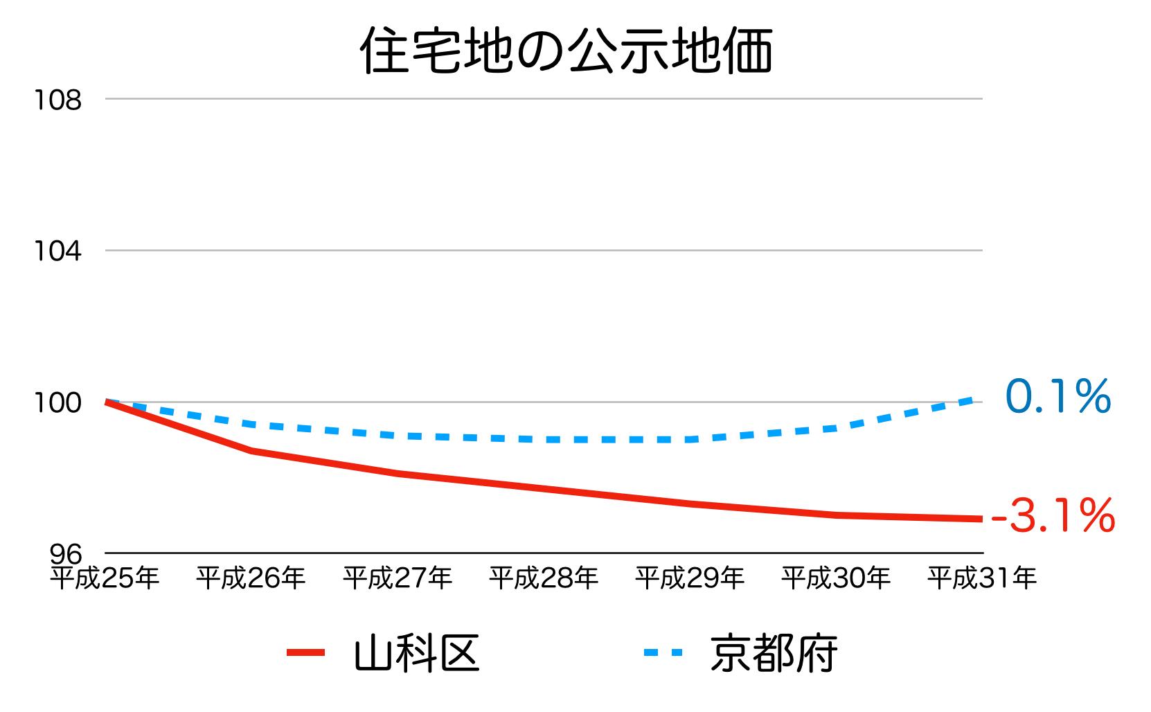 京都市山科区の公示地価の推移